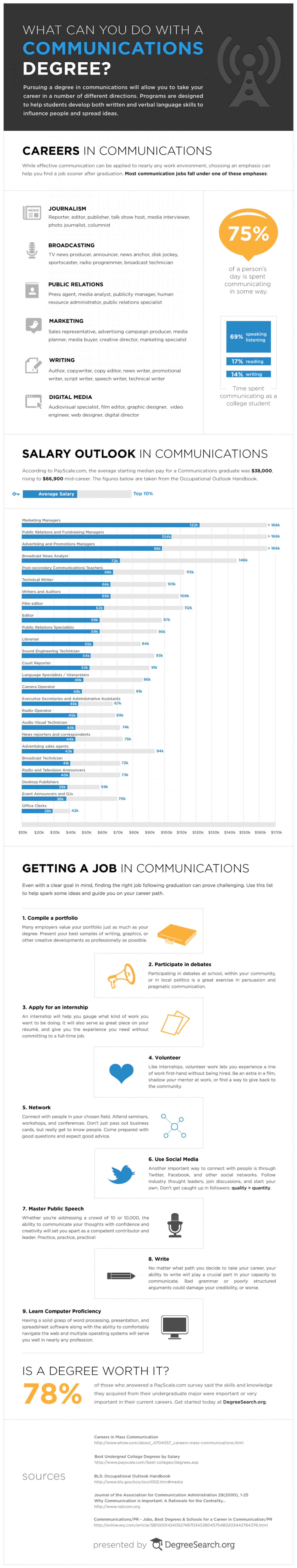 What Can You Do With A Communications Degree? Infographic