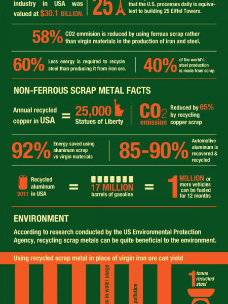 What can you do with your scrap metal? Infographic