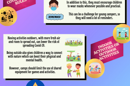What Can You Expect From a Summer Camp during Covid-19 Pandemic? Infographic
