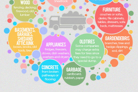What Can You Put in a Dumpster? Infographic