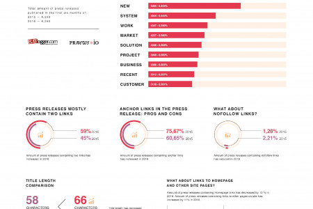 What Changed in Press Release Format through 2015-2016 Infographic