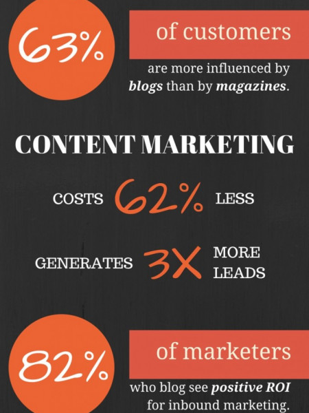 What Content Marketing Really is, and Why You Should be Doing it Infographic