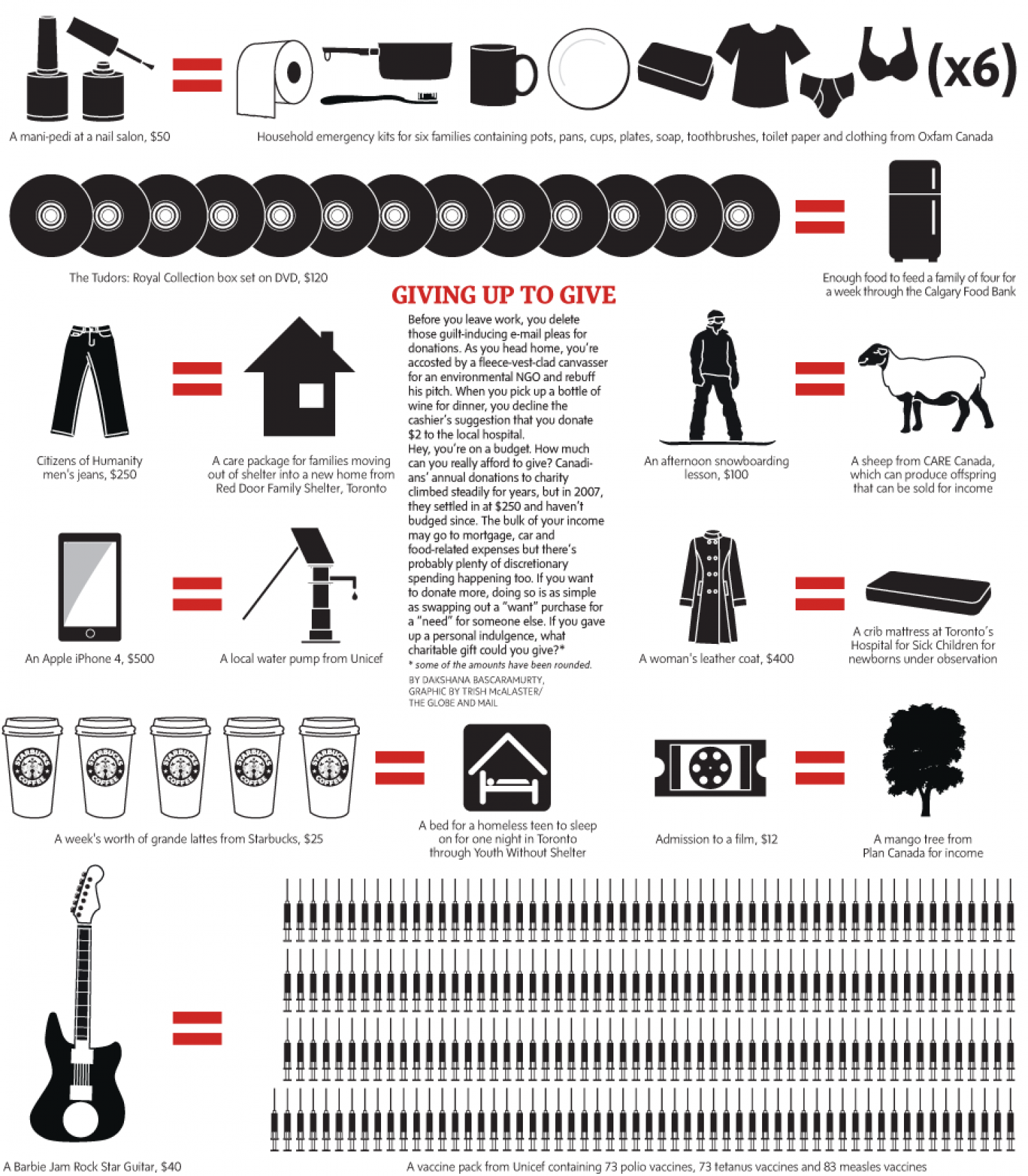 What could a charity do with your mani-pedi? Infographic
