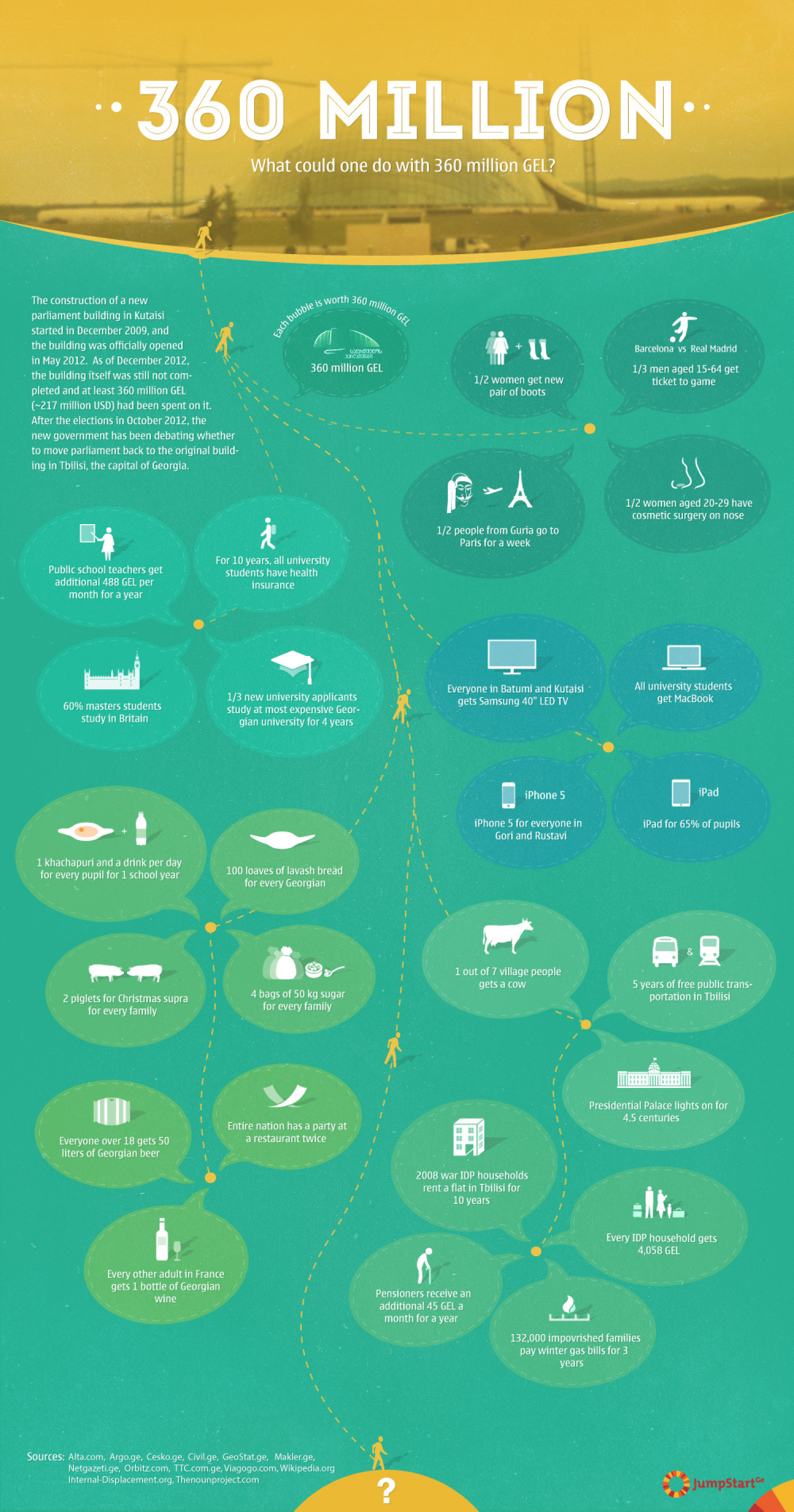 What could one do with 360 million GEL? Infographic
