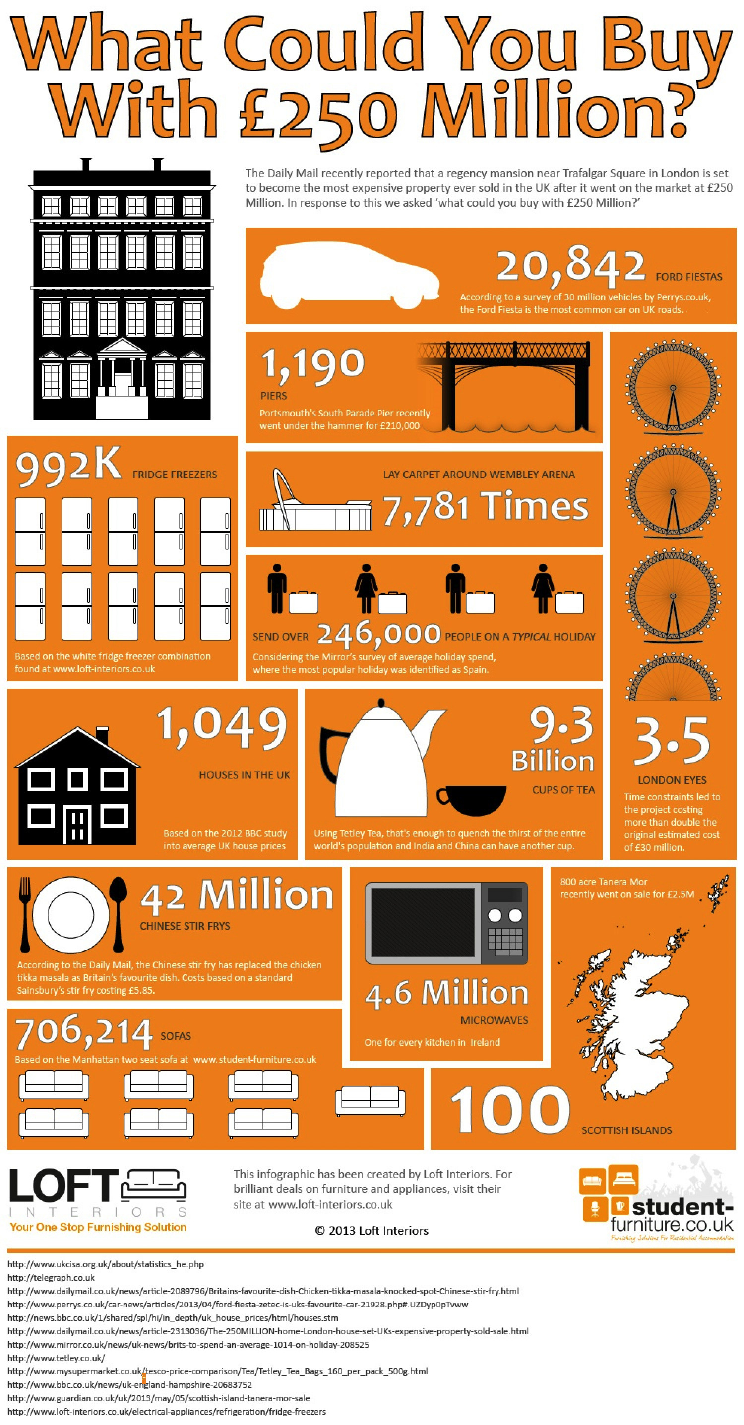 What Could You Buy With £250 Million Infographic