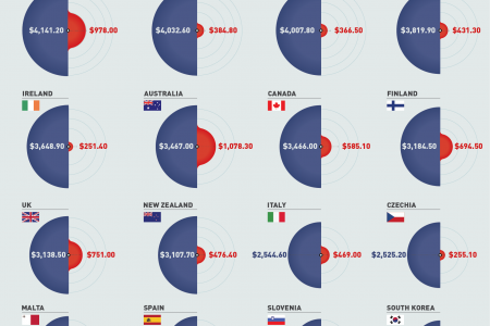 What Countries Spend on Health Care vs. Military Infographic