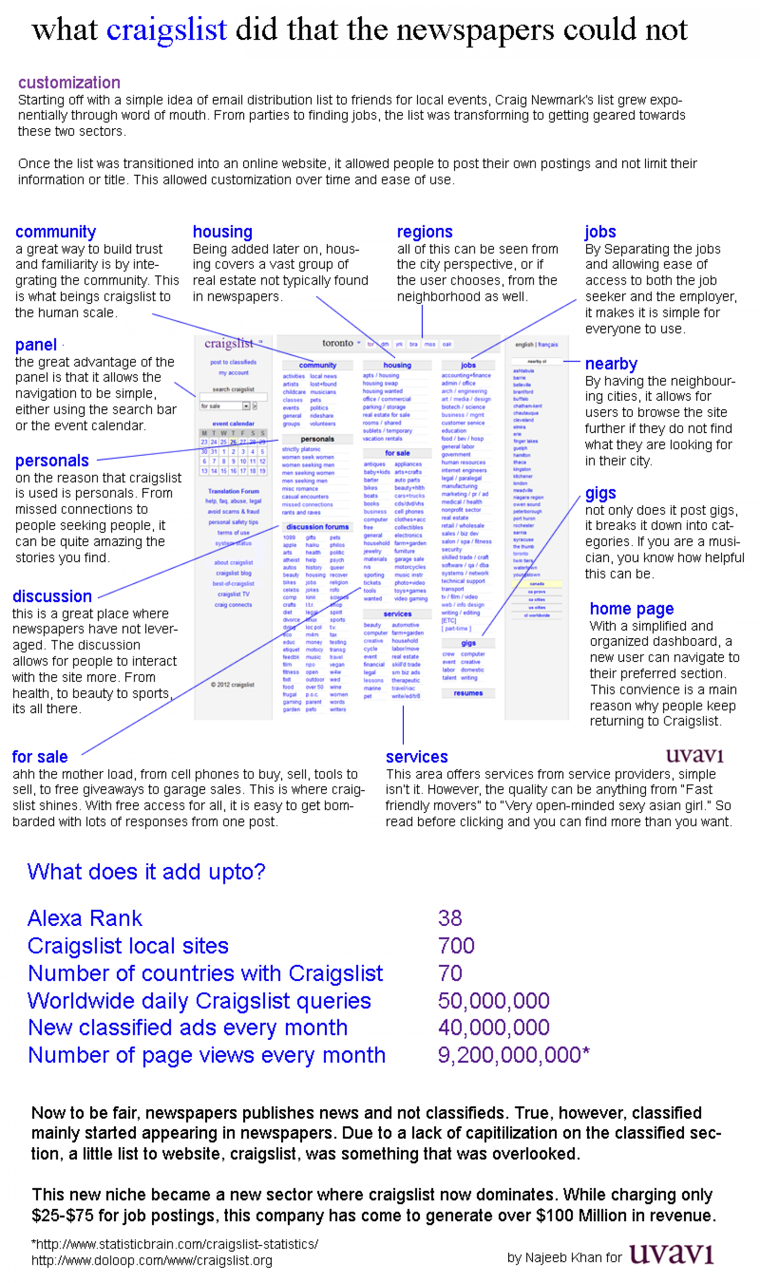 What craigslist did that the newspapers could not Infographic