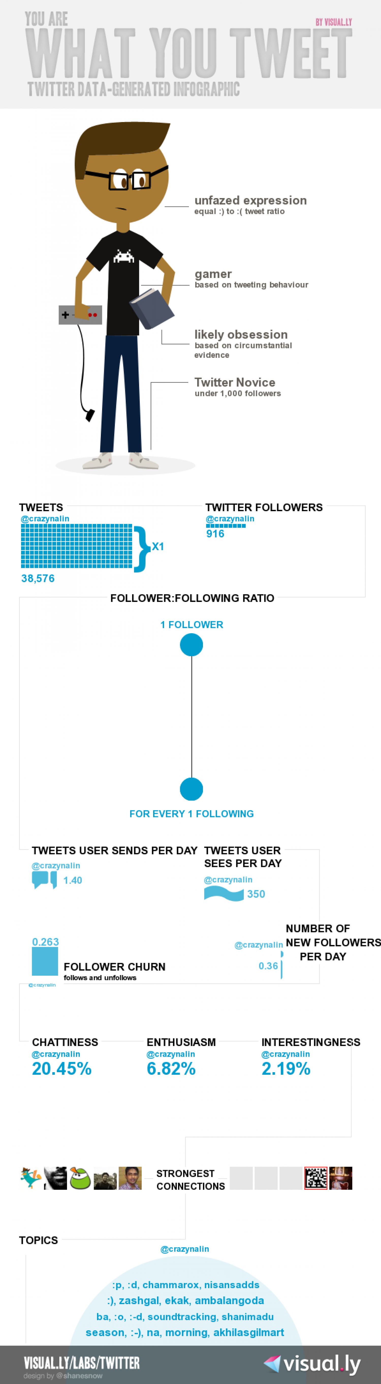 What @CrazyNalin tweets  Infographic