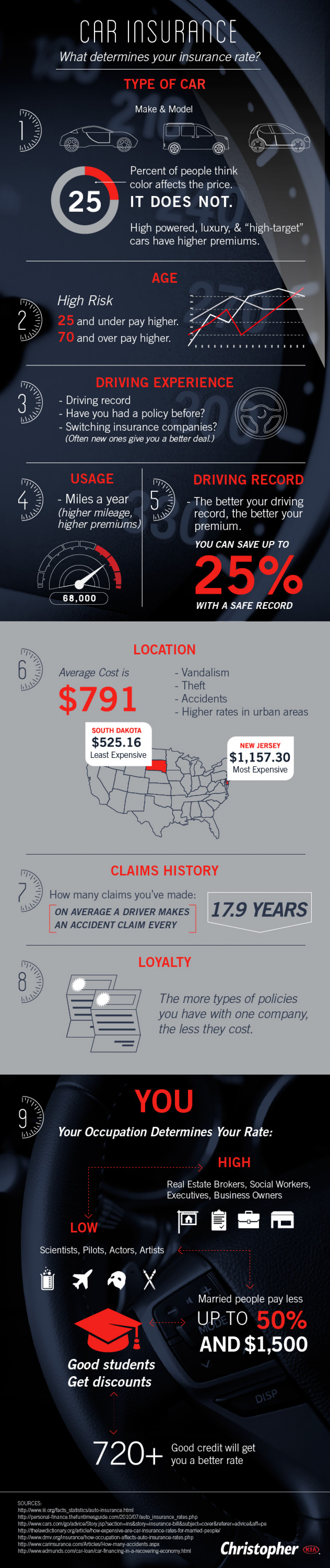 What Determines Your Car Insurance Rates? Infographic