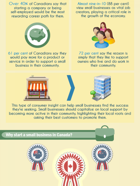 Why you should stop dreaming and create your Canadian small business Infographic