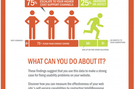 What Do Frustrated Customers Do When Your Website Lets Them Down? Infographic