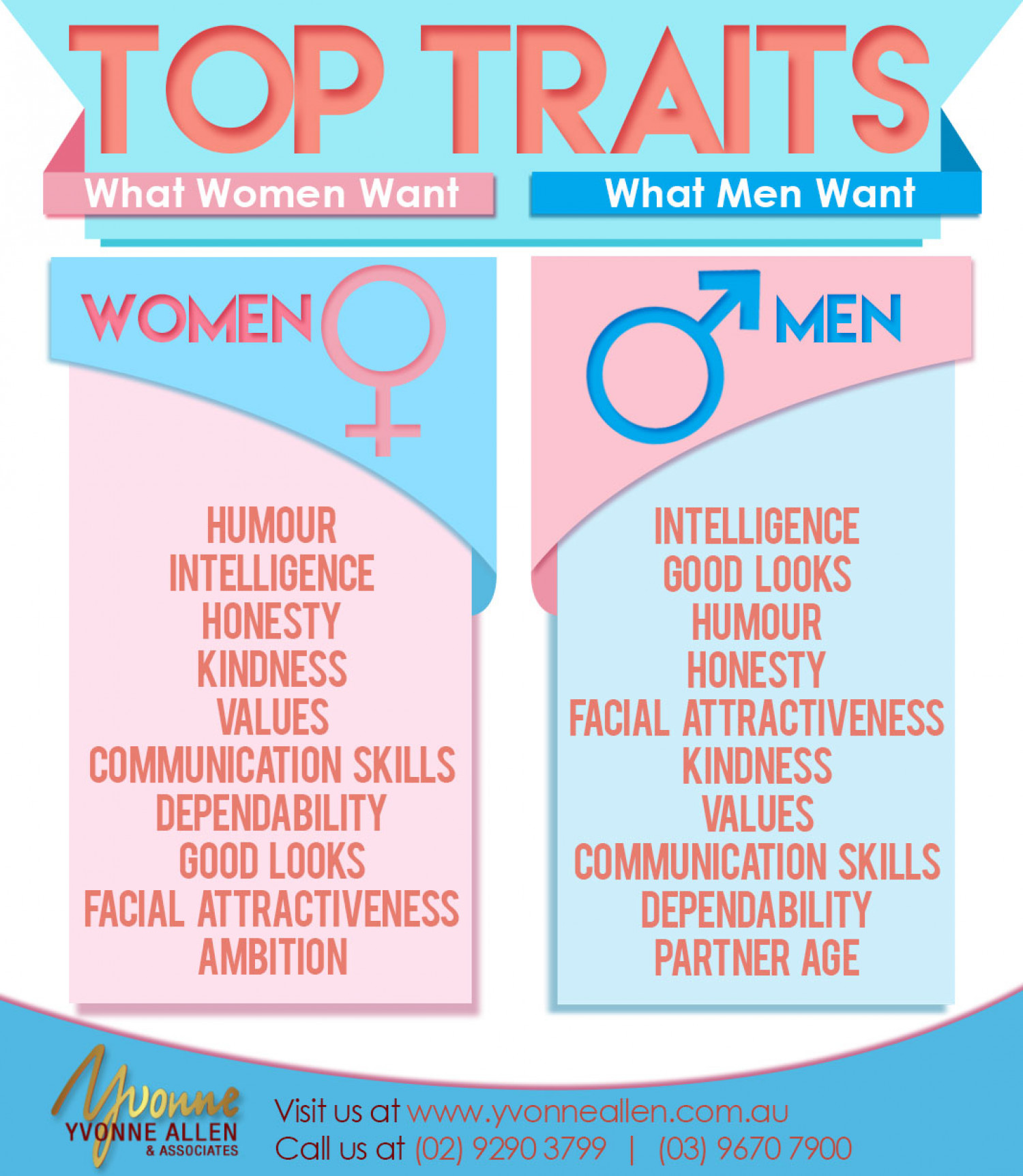Traits Women Look For In Men