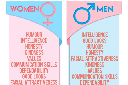 What do men want in a woman? What do women want in a man? Infographic