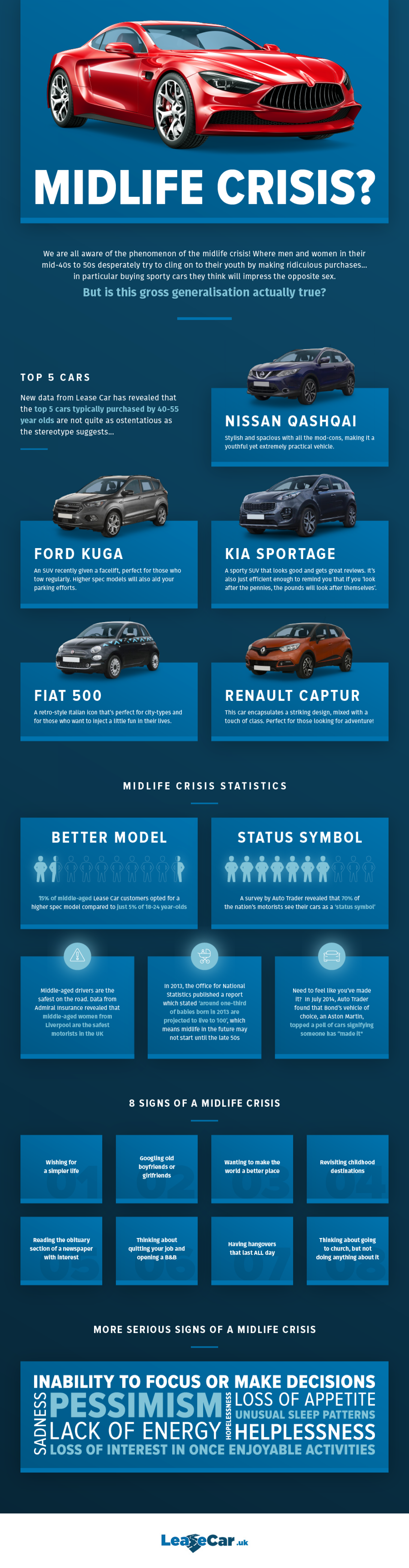 What do midlife crisis cars really look like? Infographic