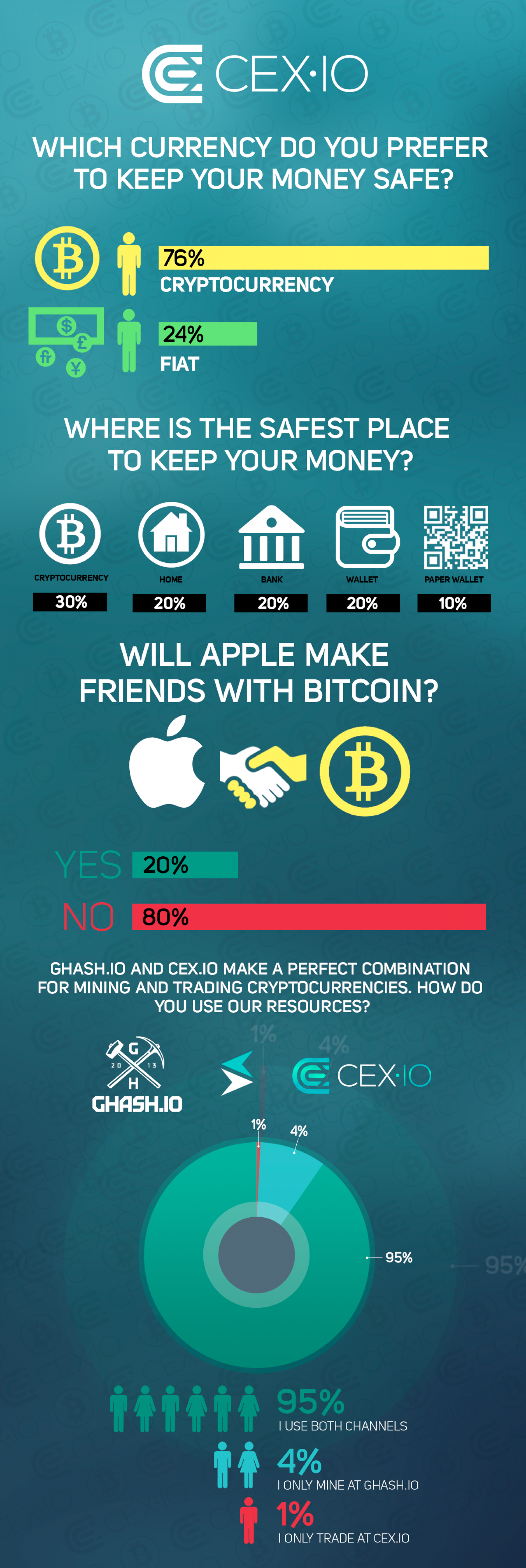 What Do Our Users Think? Infographic