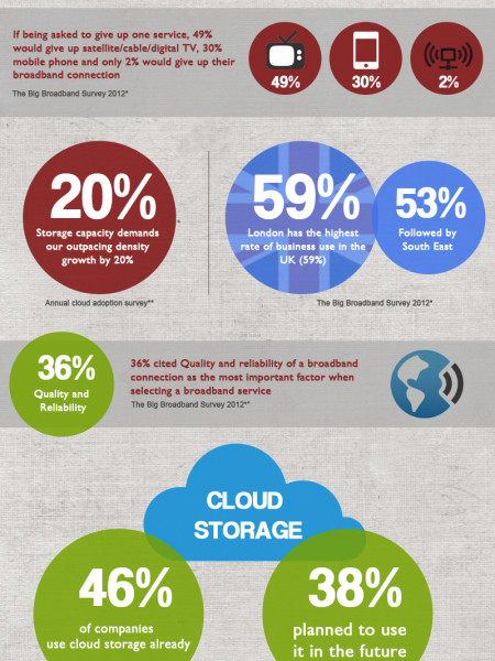 What do People Want From Better Broadband and Cloud Storage? Infographic