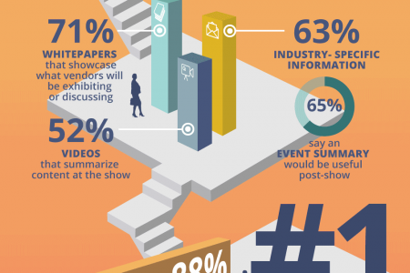 What Do Tech Buyers Really Want? Content & Event Marketing Best Practices Infographic