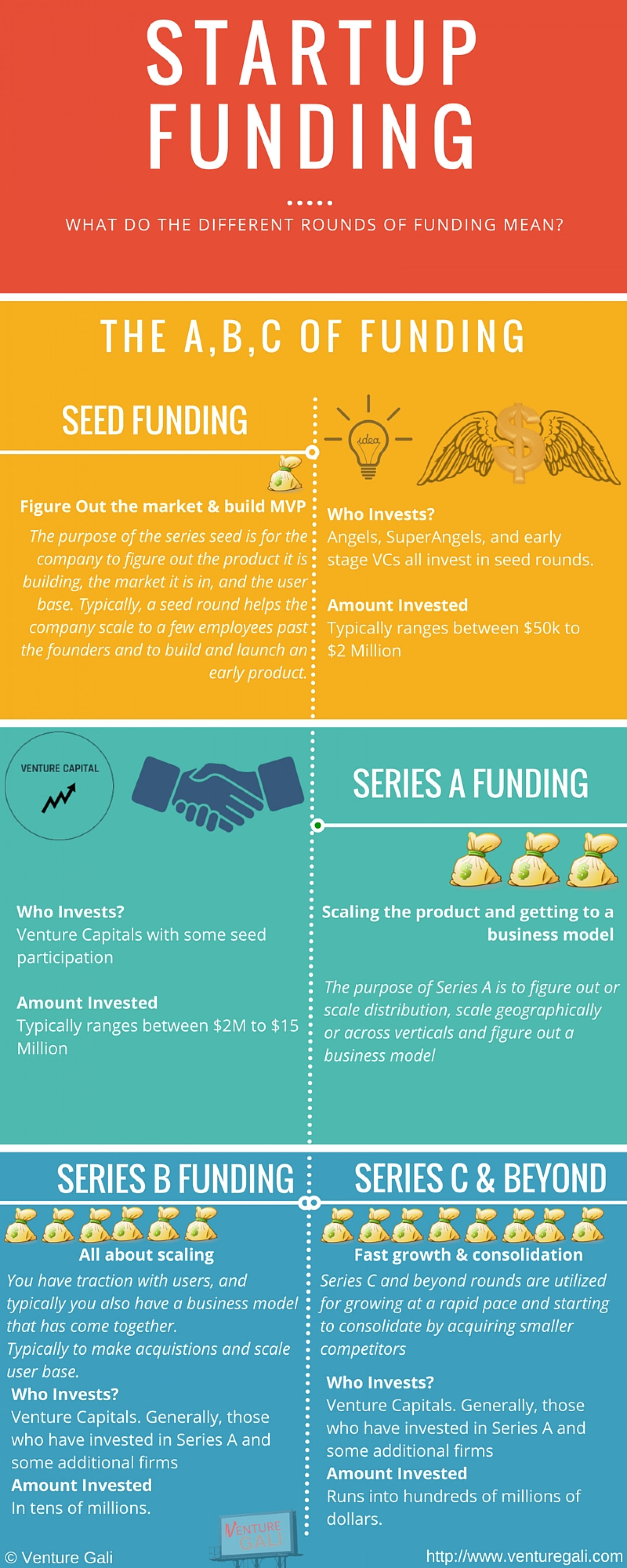 What do the Series A, B, C… funding rounds mean? Infographic