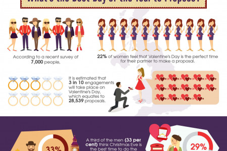 What do we buy for Valentine's day? Infographic