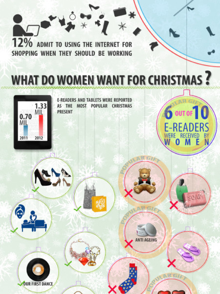 what do women want for christmas and what do they actually get visually