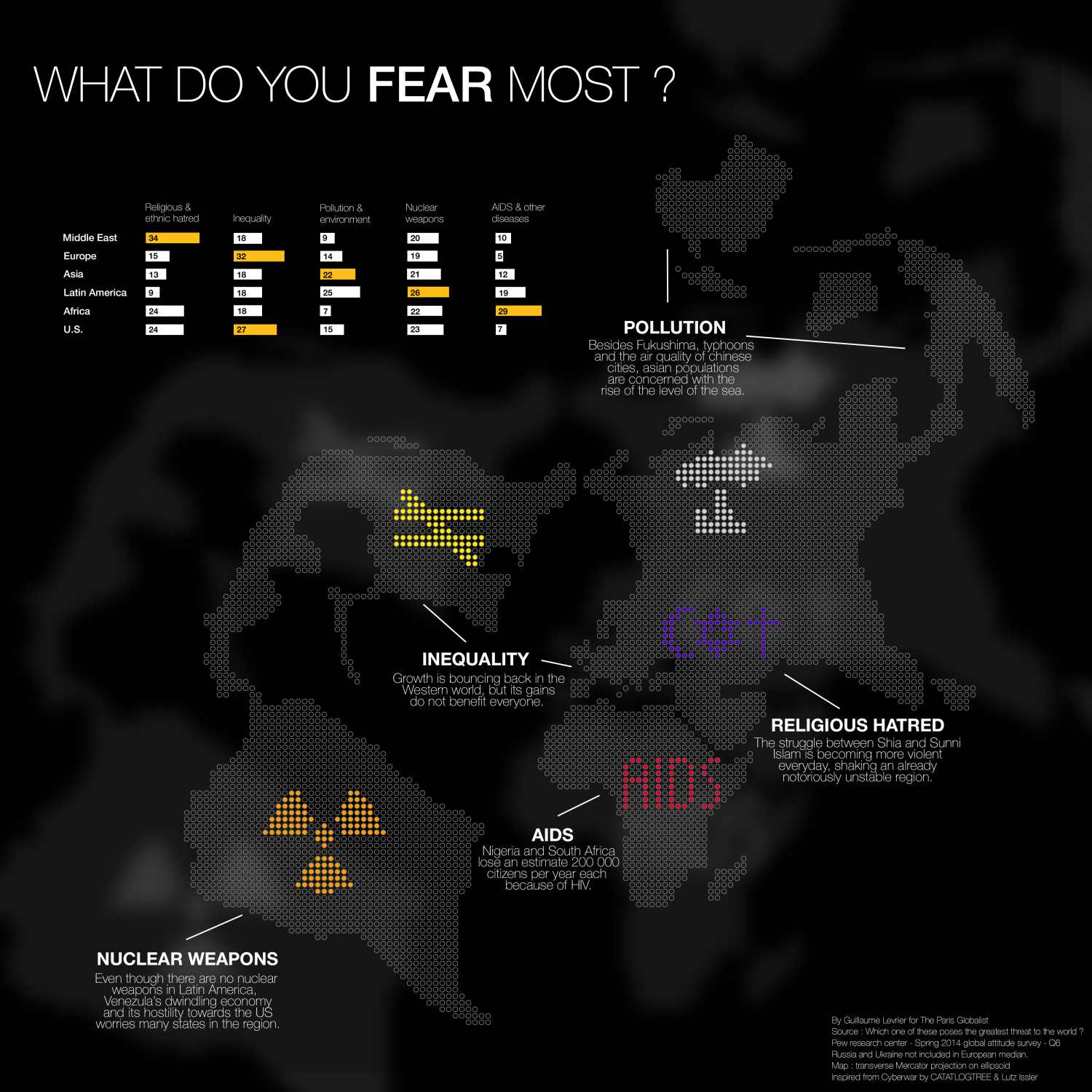 What do you Fear Most? Infographic