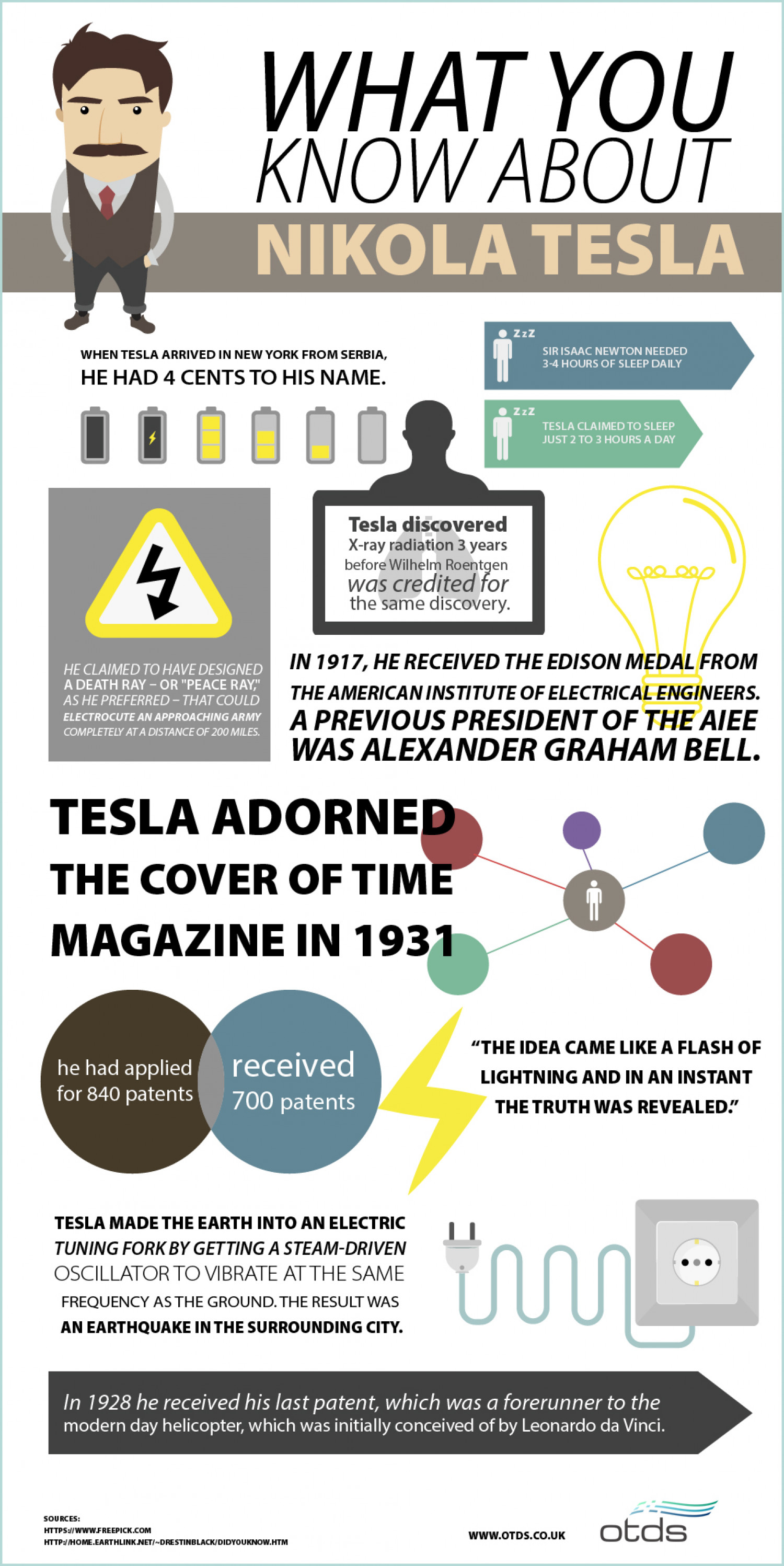 What Do You Know About Nicola Tesla Infographic