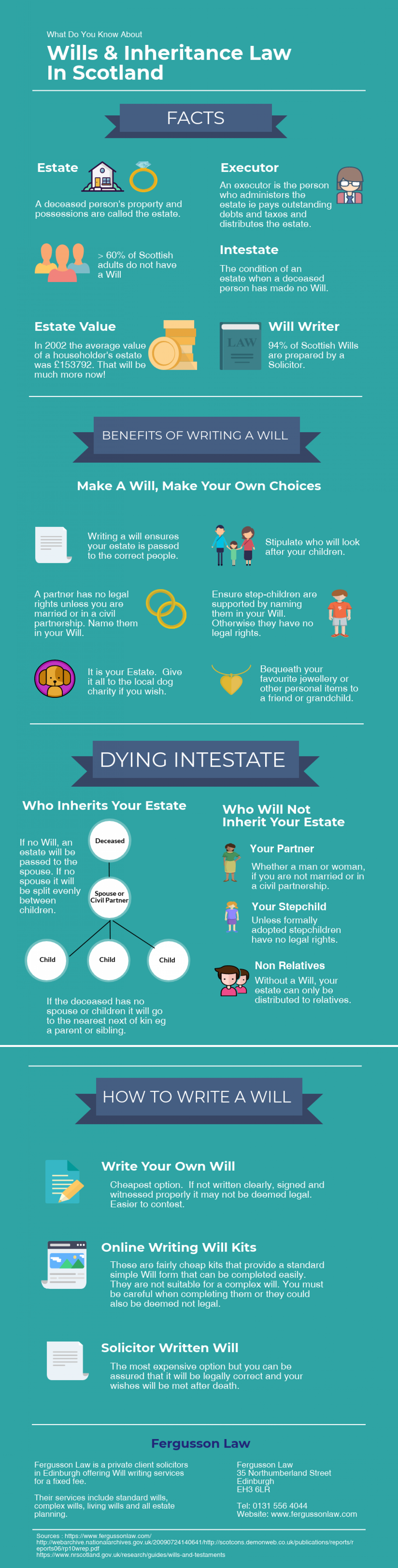 What Do You Know About Wills And Inheritance In Scotland? Infographic