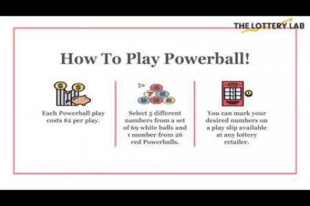 What Do You Need To Know For Winning The Powerball Infographic