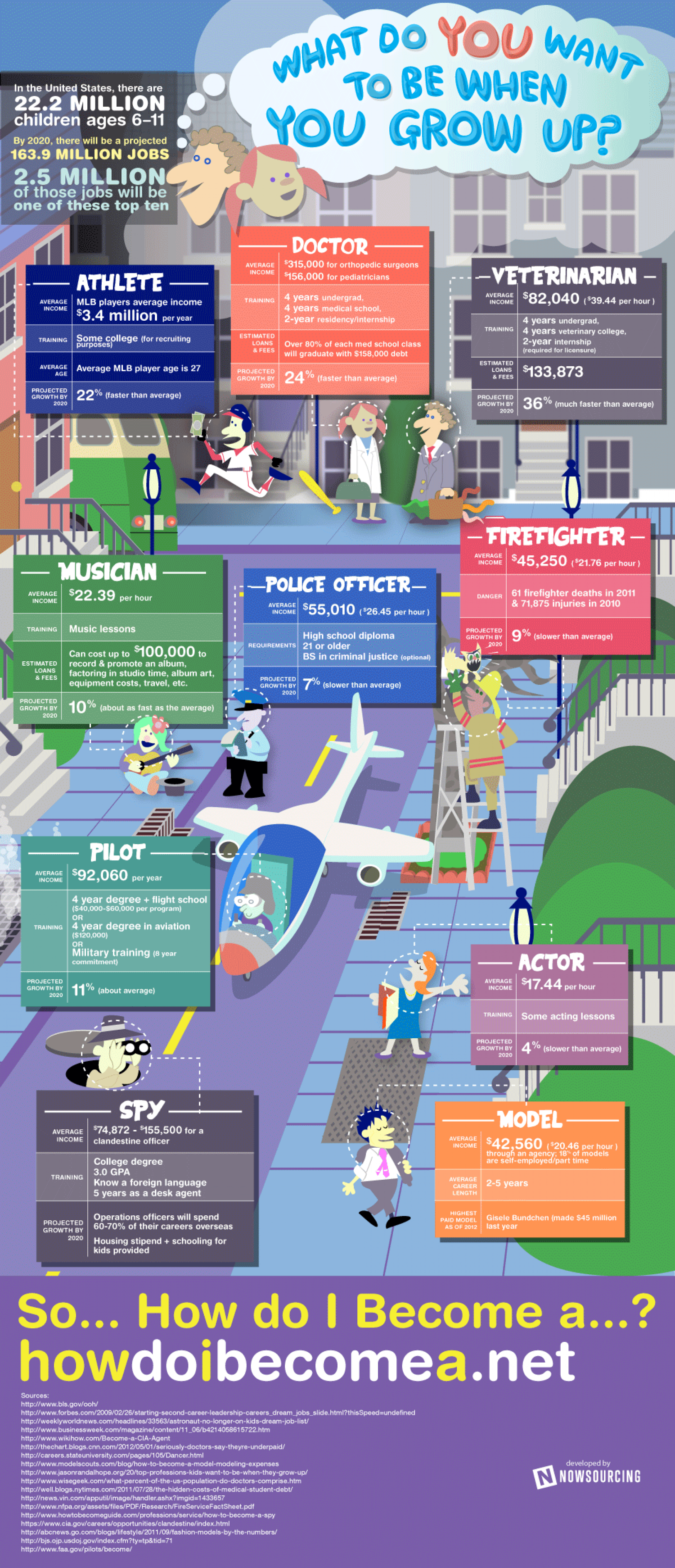 What Do You Want To Be When You Grow Up? Infographic