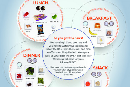 What does a 1500 Calorie DASH Diet Look Like? – Infographic Infographic