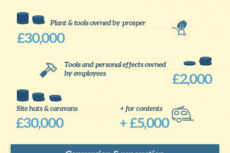 What does a conversion & renovation insurance policy have to offer you? Infographic