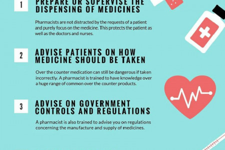 What Does A Pharmacist Do: A Guide By Ravi Morisetty Infographic