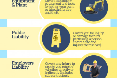 What does a self build insurance policy offer you? Infographic