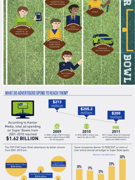 What Does a Super Bowl Fanatic Look Like? Infographic