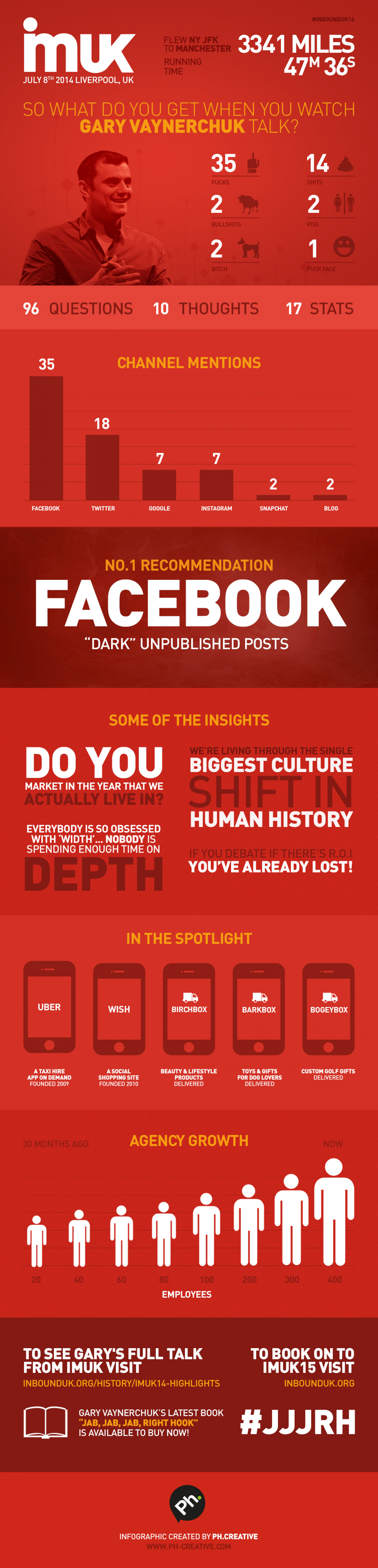 What Does An Hour With Gary Vaynerchuk Look Like? Infographic