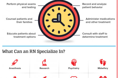 What does an RN Do? Infographic