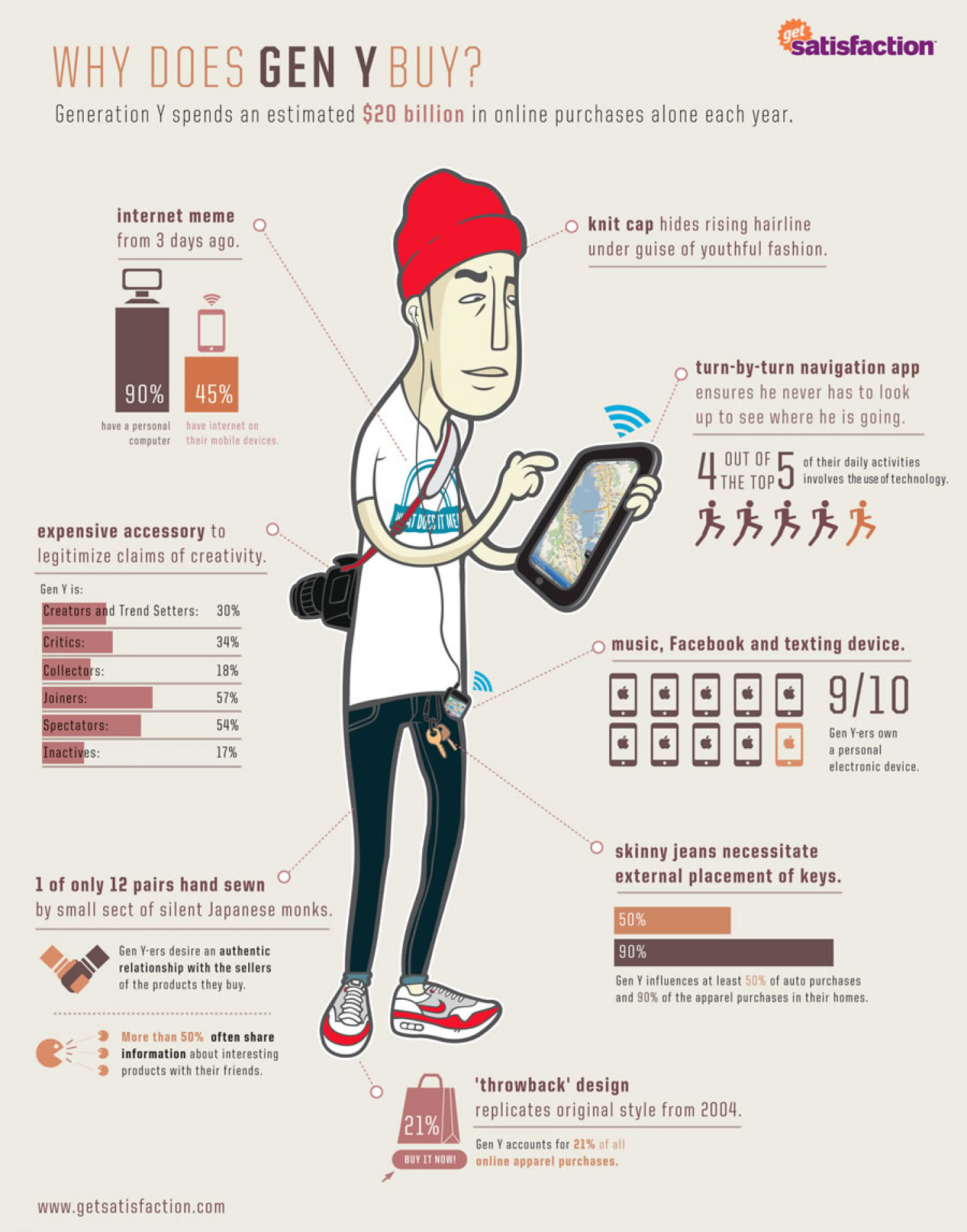 What Does Gen Y Buy? Infographic