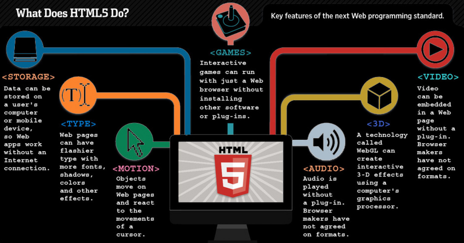 what does html5 do Infographic