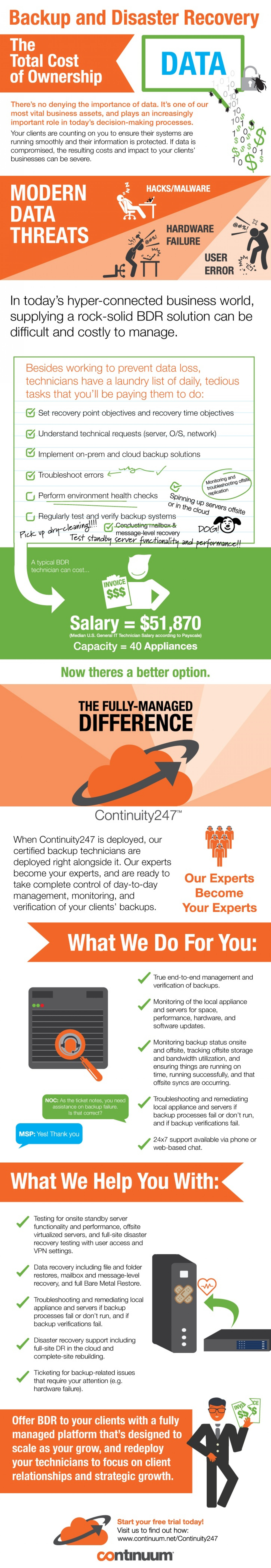 What Does it Take to Actually Manage a Backup and Disaster Recovery (BDR) Solution? Infographic