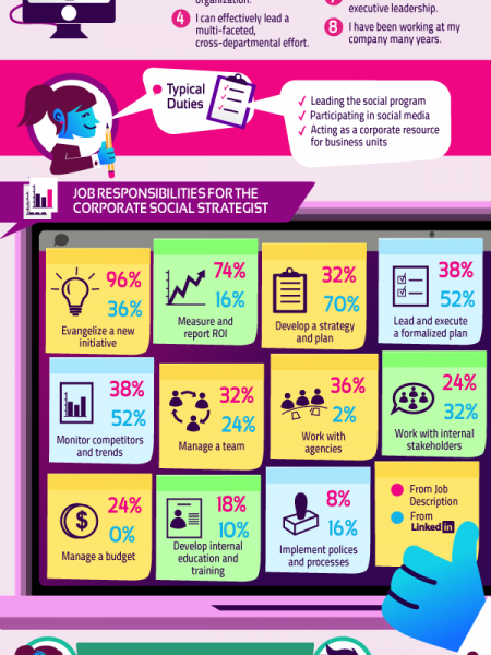 What Does It Take To Be a Social Strategist? Infographic
