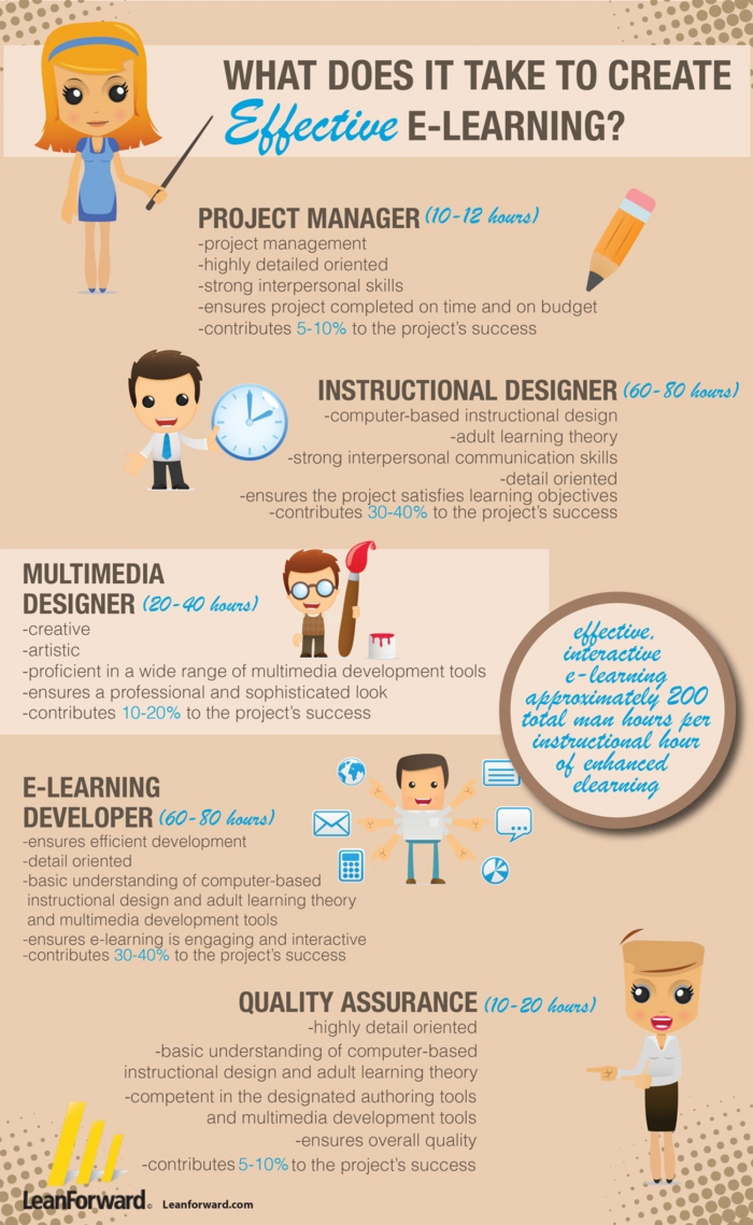 What Does It Take to Create Effective e-learning Infographic
