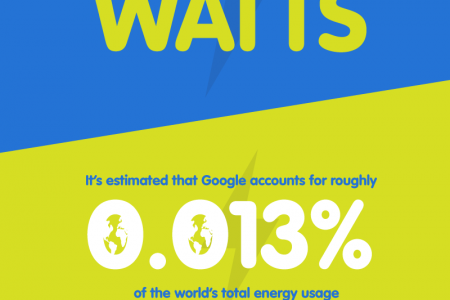 What does it take to power Google? Infographic