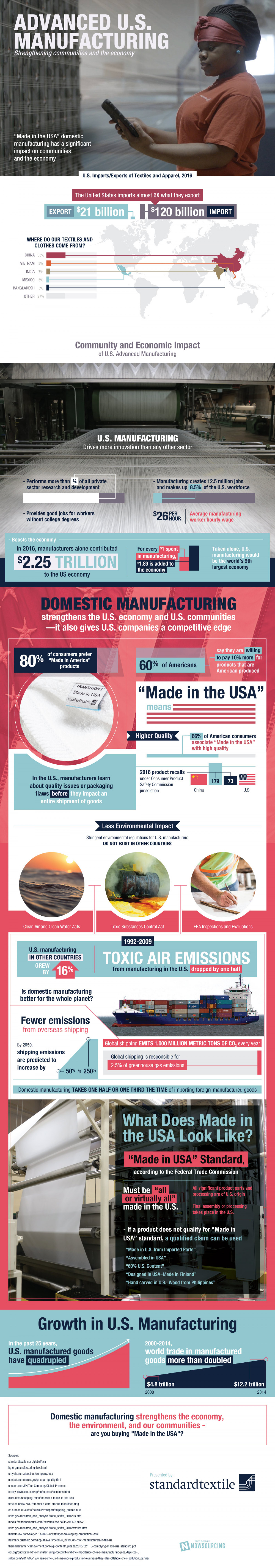 "What Does ""Made In The USA"" Really Mean? Infographic"