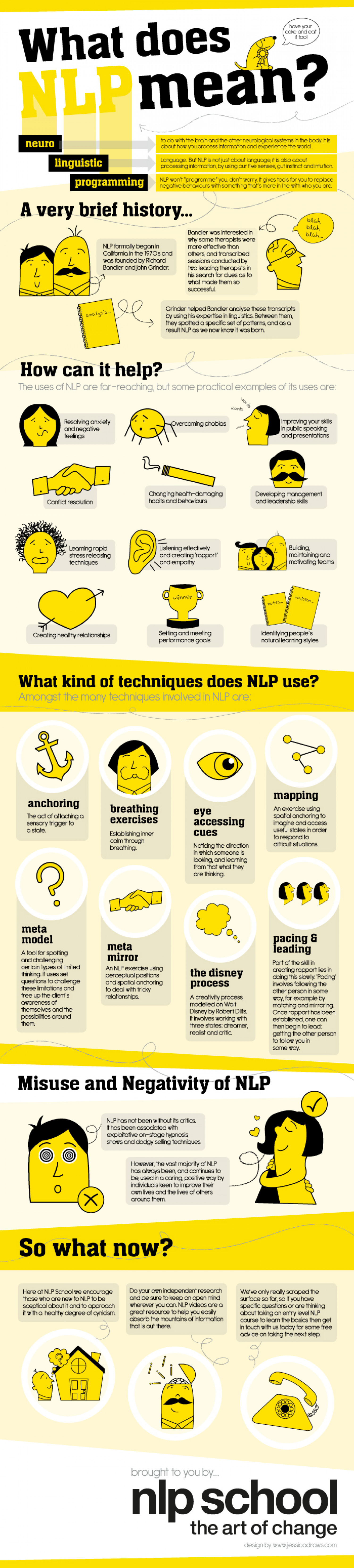 What Does NLP mean? Infographic