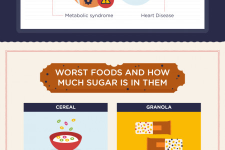 What Does Sugar Do to Our Bodies? Infographic