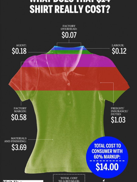 What Does that 14$ T Shirt will really Cost Infographic