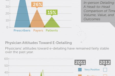 What Does the Future Hold for Detailing and Drug Reps? Infographic