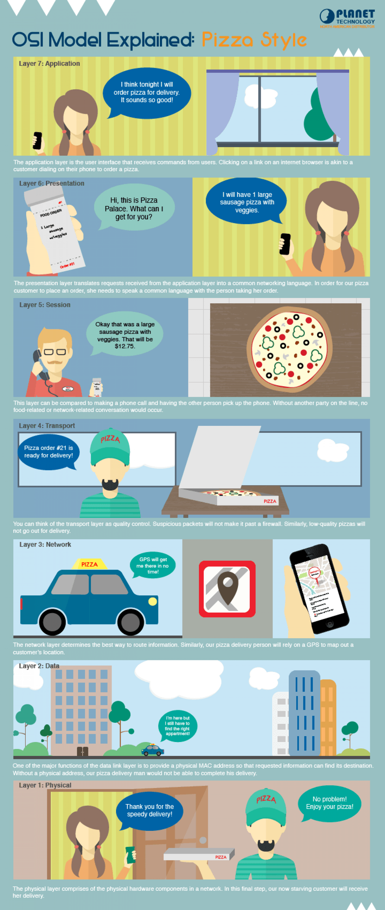 What does the OSI Model & pizza delivery have in common? Infographic