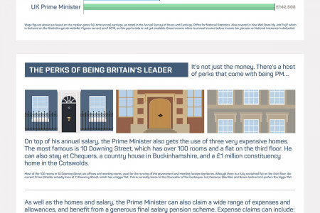 What Does The Prime Minister Earn? Infographic