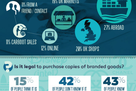 What does the UK population say about counterfeit versus designer? Infographic